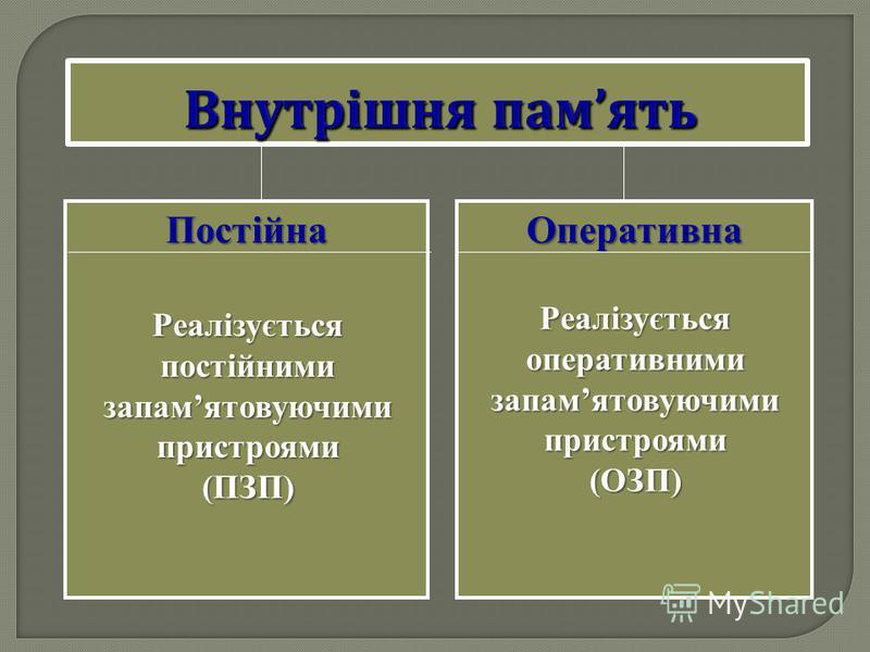 ПостійнаОперативна Реалізується оперативними запамятовуючими пристроями (ОЗП) Реалізується постійними запамятовуючими пристроями (ПЗП)