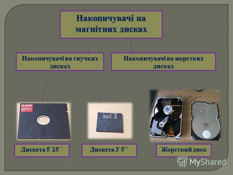 Накопичувачі на магнітних дисках Накопичувачі на гнучких дисках Накопичувачі на жорстких дисках Дискета 5`25`` Дискета 3`5`` Жорсткий диск