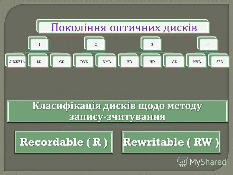 Покоління оптичних дисків 1 ДИСКЕТА LDCD2DVDDMD3BDHDGD4HVDSRD Класифікація дисків щодо методу запису - зчитування Recordable ( R ) Rewritable ( RW )