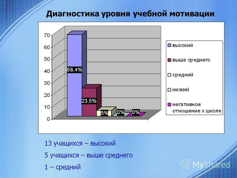 Диагностика уровня учебной мотивации 13 учащихся – высокий 5 учащихся – выше среднего 1 – средний