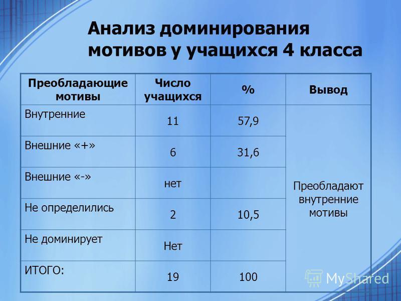 Анализ доминирования мотивов у учащихся 4 класса Преобладающие мотивы Число учащихся %Вывод Внутренние 1157,9 Преобладают внутренние мотивы Внешние «+» 631,6 Внешние «-» нет Не определились 210,5 Не доминирует Нет ИТОГО: 19100
