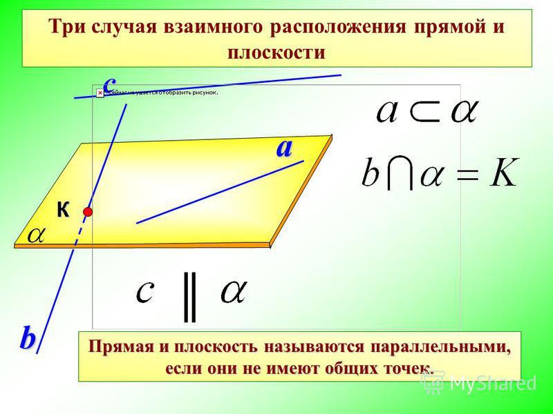 a с Три случая взаимного расположения прямой и плоскости b К Прямая и плоскость называются параллельными, если они не имеют общих точек.