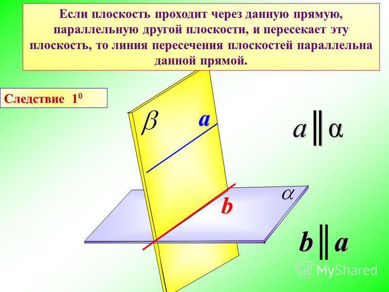 Следствие 1 0 Если плоскость проходит через данную прямую, параллельную другой плоскости, и пересекает эту плоскость, то линия пересечения плоскостей параллельна данной прямой. b a aα ba