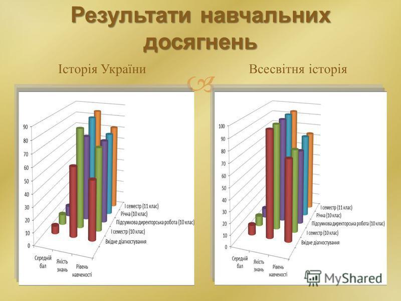 Результати навчальних досягнень Історія УкраїниВсесвітня історія