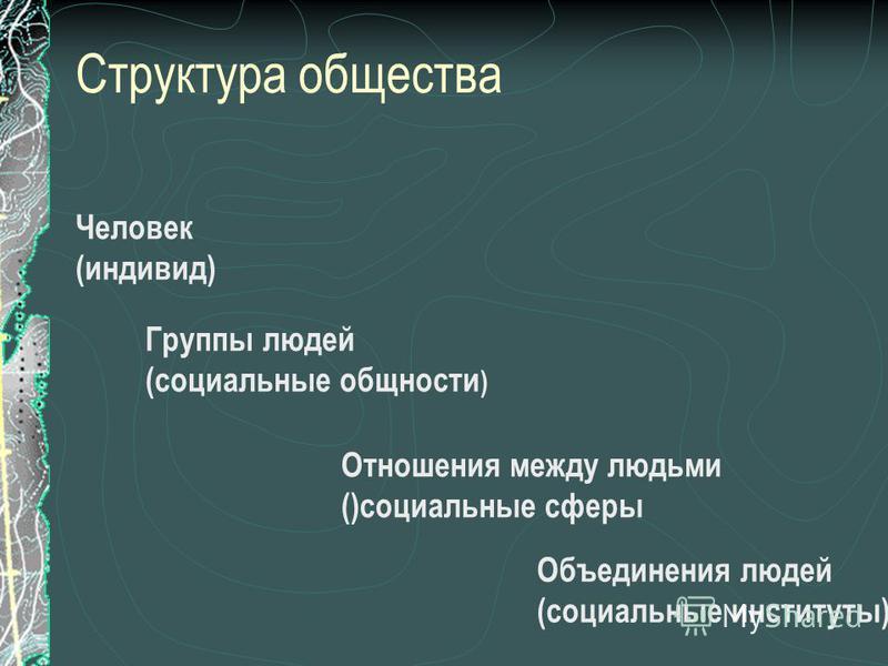 Структура общества Человек (индивид) Группы людей (социальные общности ) Отношения между людьми ()социальные сферы Объединения людей (социальные институты)