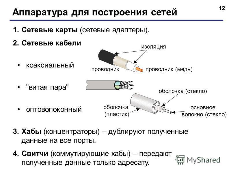 12 Аппаратура для построения сетей 1. Сетевые карты (сетевые адаптеры). 2. Сетевые кабели коаксиальный