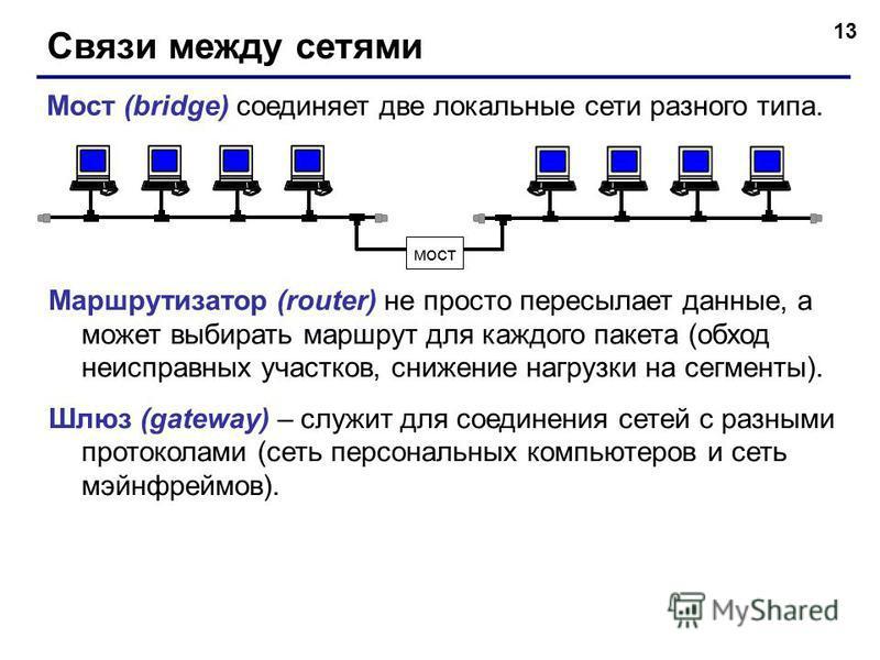 13 Связи между сетями Мост (bridge) соединяет две локальные сети разного типа. мост Маршрутизатор (router) не просто пересылает данные, а может выбирать маршрут для каждого пакета (обход неисправных участков, снижение нагрузки на сегменты). Шлюз (gat