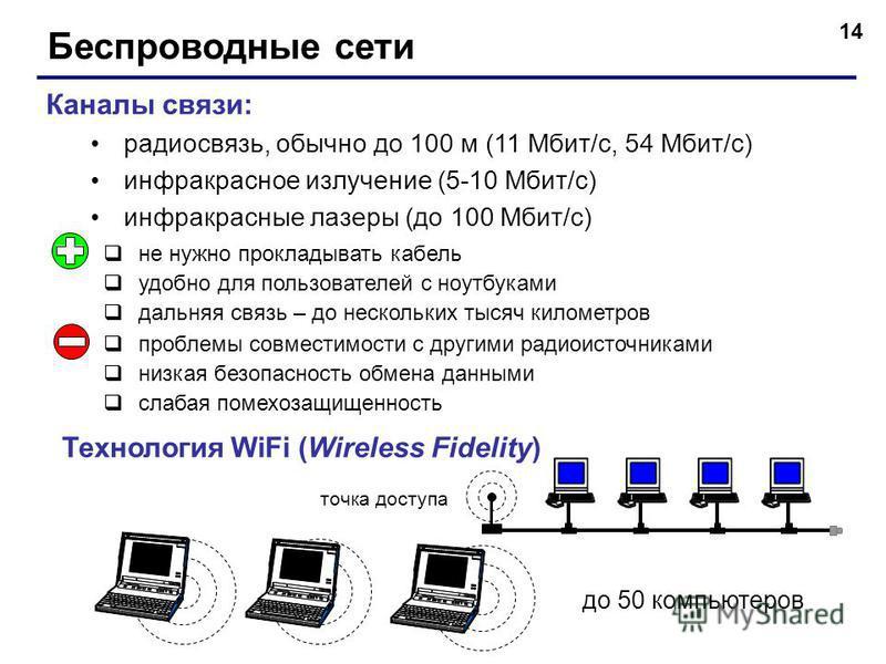 14 Беспроводные сети Каналы связи: радиосвязь, обычно до 100 м (11 Мбит/c, 54 Мбит/с) инфракрасное излучение (5-10 Мбит/с) инфракрасные лазеры (до 100 Мбит/с) проблемы совместимости с другими радиоисточниками низкая безопасность обмена данными слабая