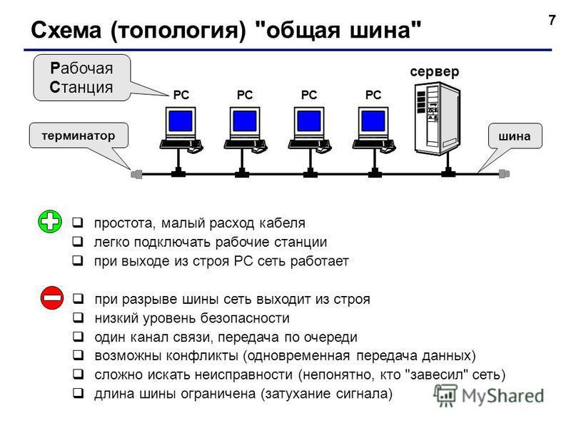 7 Схема (топология)