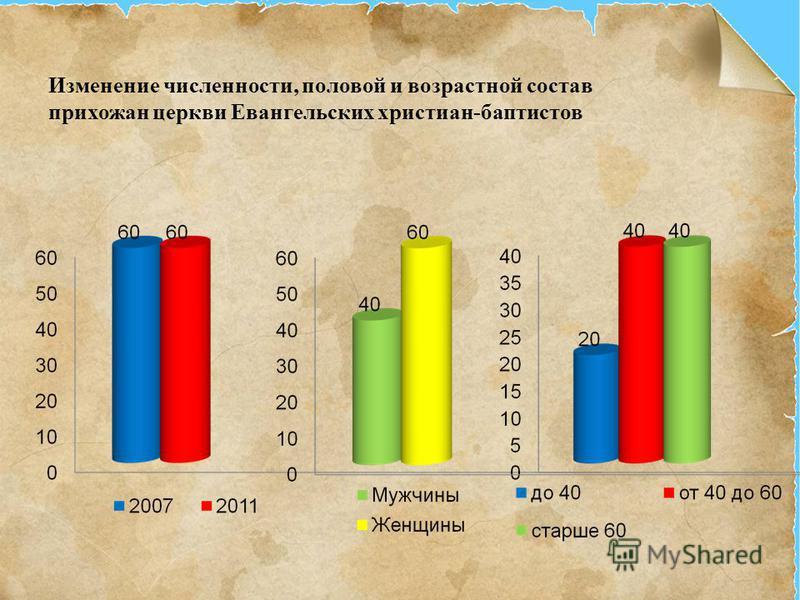 Изменение численности, половой и возрастной состав прихожан церкви Евангельских христиан-баптистов