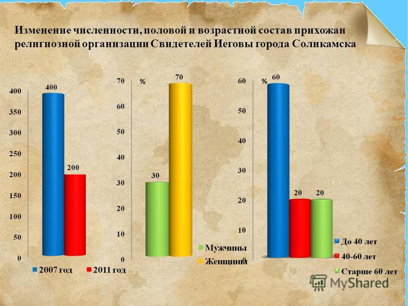 Изменение численности, половой и возрастной состав прихожан религиозной организации Свидетелей Иеговы города Соликамска