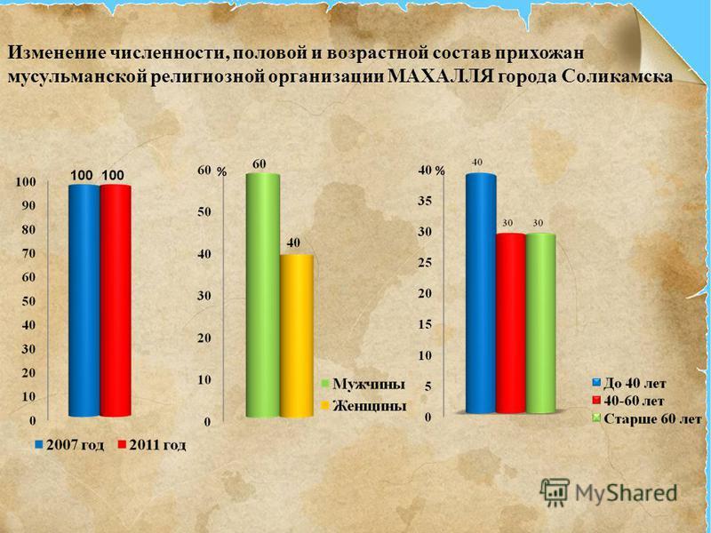 Изменение численности, половой и возрастной состав прихожан мусульманской религиозной организации МАХАЛЛЯ города Соликамска