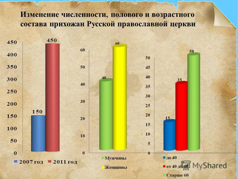 Изменение численности, полового и возрастного состава прихожан Русской православной церкви