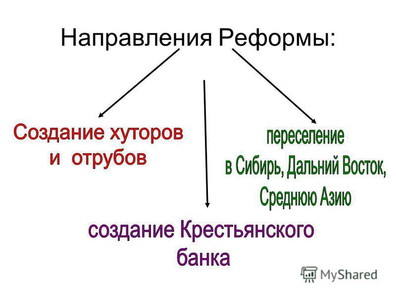 Направления Реформы: