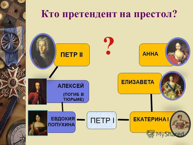 Кто претендент на престол? ПЕТР I ЕКАТЕРИНА I АЛЕКСЕЙ (ПОГИБ В ТЮРЬМЕ) ПЕТР II АННА ЕЛИЗАВЕТА ЕВДОКИЯ ЛОПУХИНА ?