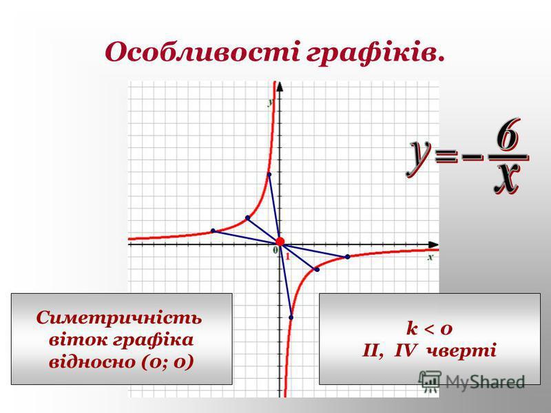 Особливості графіків. Симетричність віток графіка відносно (0; 0) k < 0 II, IV чверті