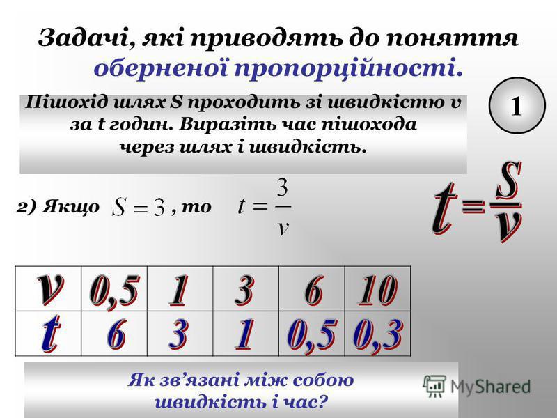 Задачі, які приводять до поняття оберненої пропорційності. 1 Пішохід шлях S проходить зі швидкістю v за t годин. Виразіть час пішохода через шлях і швидкість. 2)2)Якщо, то Як звязані між собою швидкість і час?