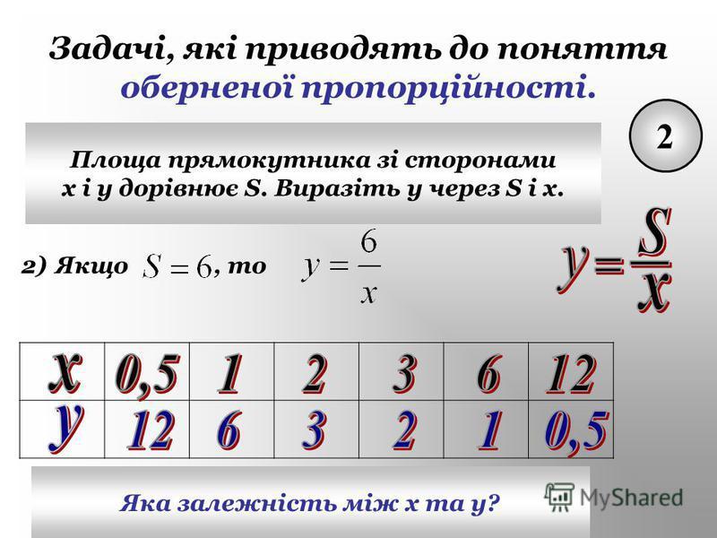 Задачі, які приводять до поняття оберненої пропорційності. 2 Площа прямокутника зі сторонами x і y дорівнює S. Виразіть у через S і х. 2)Якщо, то Яка залежність між х та у?