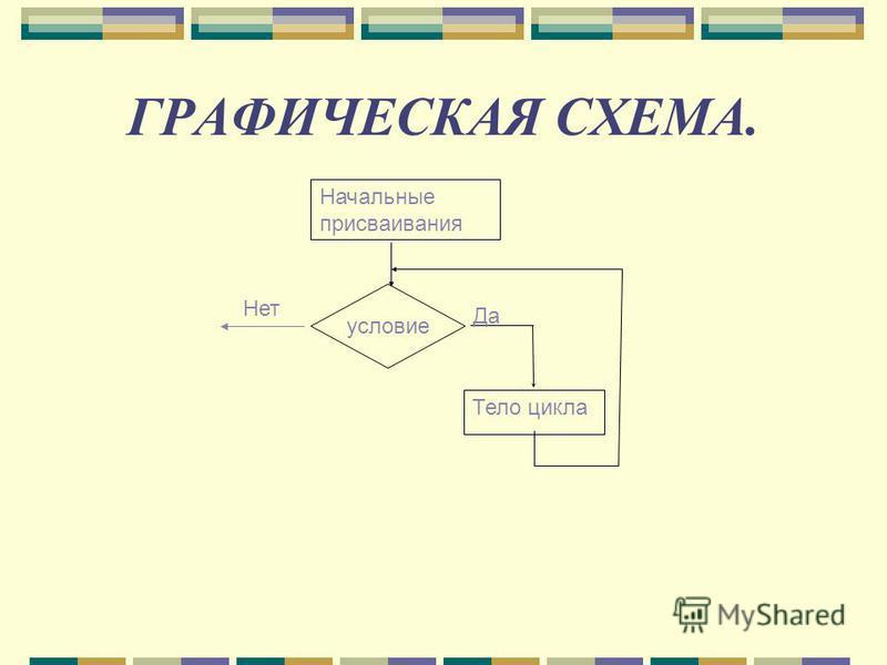 ГРАФИЧЕСКАЯ СХЕМА. Начальные присваивания Тело цикла условие Да Нет