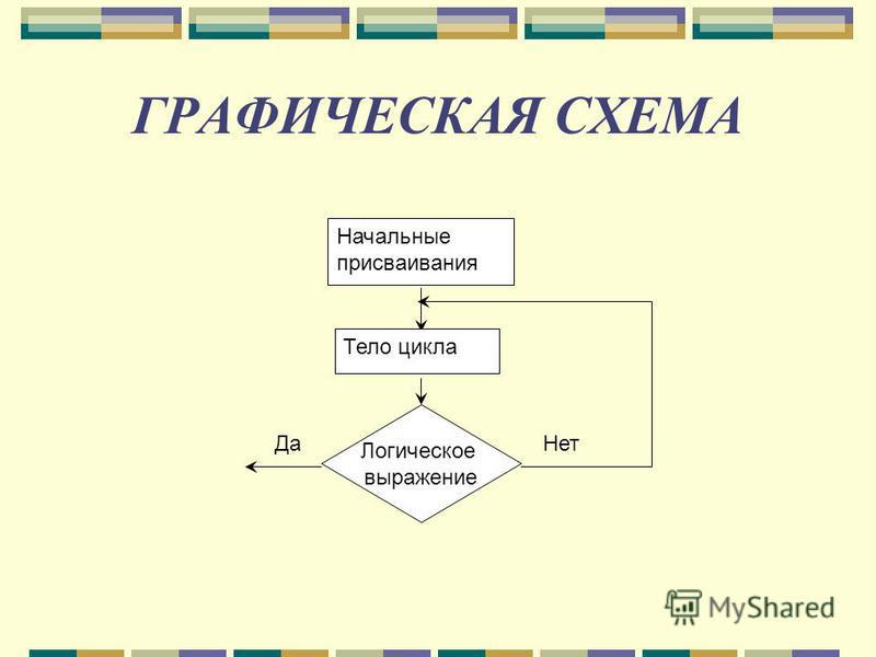 ГРАФИЧЕСКАЯ СХЕМА Начальные присваивания Тело цикла Логическое выражение Да Нет
