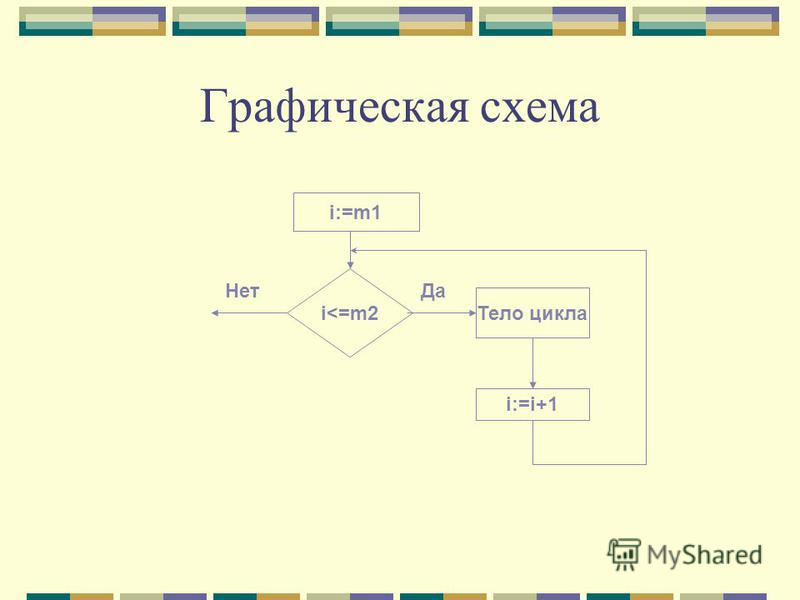 Графическая схема i:=m1 i<=m2 Тело цикла i:=i+1 Да Нет