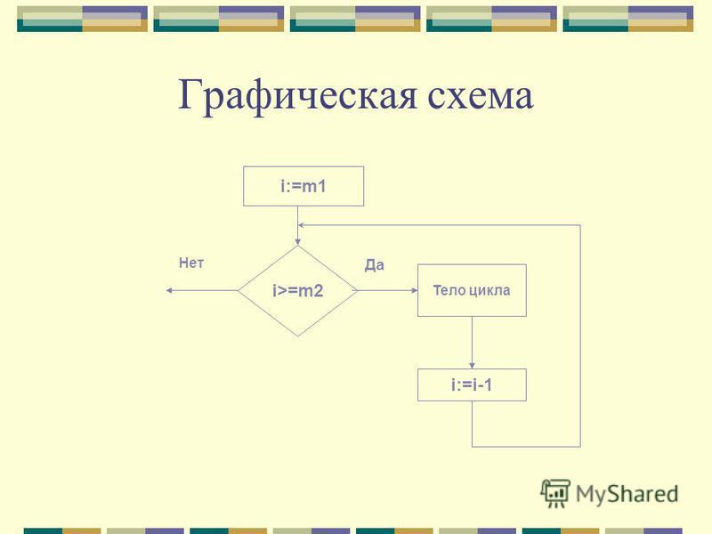 Графическая схема i:=m1 i>=m2 Тело цикла i:=i-1 Да Нет