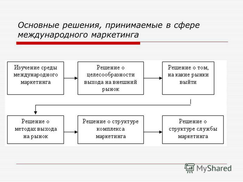 Основные решения, принимаемые в сфере международного маркетинга