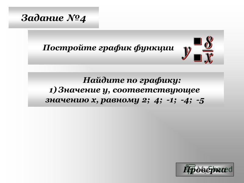 Задание 4 Постройте график функции Проверка Найдите по графику: 1)Значение у, соответствующее значению х, равному 2; 4; -1; -4; -5