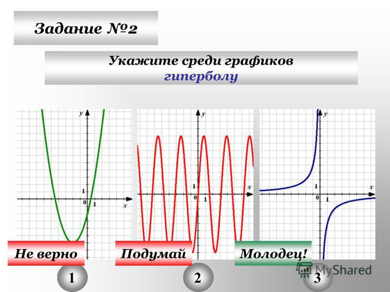Задание 2 Укажите среди графиков гиперболу 123 Не верно ПодумайМолодец!