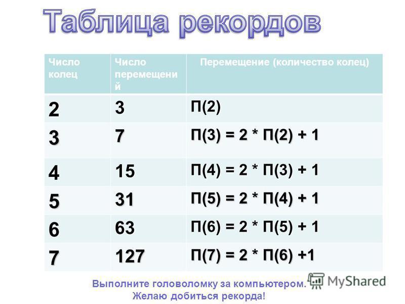 Число колец Число перемещений Перемещение (количество колец)23П(2) 37 П(3) = 2 * П(2) + 1 415 П(4) = 2 * П(3) + 1 531 П(5) = 2 * П(4) + 1 663 П(6) = 2 * П(5) + 1 7127 П(7) = 2 * П(6) +1 Выполните головоломку за компьютером. Желаю добиться рекорда!