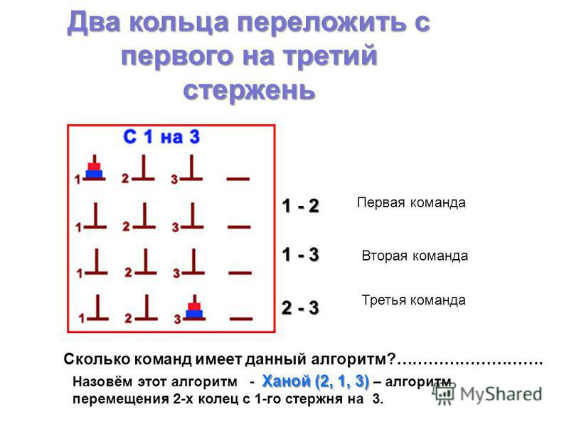 Два кольца переложить с первого на третий стержень Сколько команд имеет данный алгоритм?………………………. 1 - 2 1 - 3 2 - 3 Первая команда Вторая команда Третья команда Ханой (2, 1, 3) Назовём этот алгоритм - Ханой (2, 1, 3) – алгоритм перемещения 2-х колец