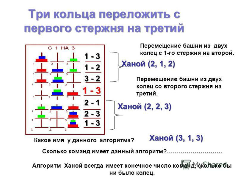 Три кольца переложить с первого стержня на третий Сколько команд имеет данный алгоритм?………………………. Алгоритм Ханой всегда имеет конечное число команд, сколько бы ни было колец. 1 - 3 1 - 2 3 - 2 1 - 3 Перемещение башни из двух колец с 1-го стержня на в