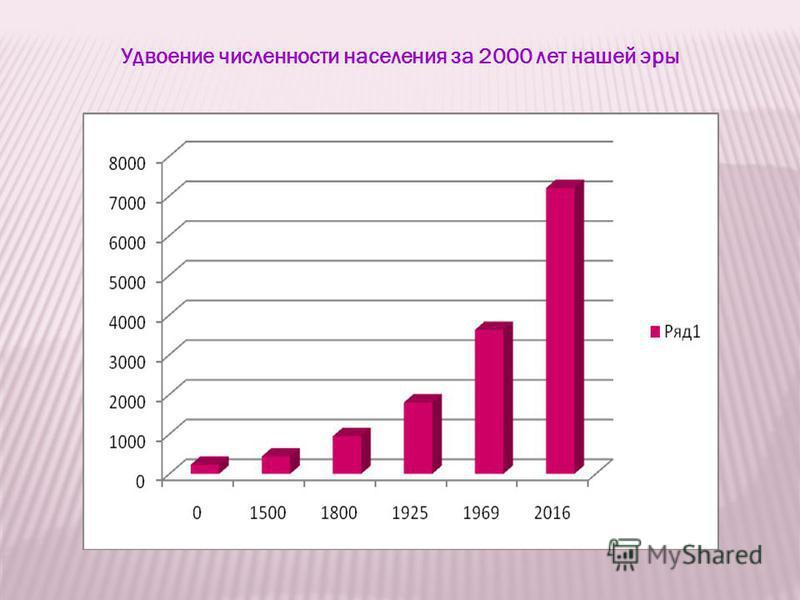 Удвоение численности населения за 2000 лет нашей эры