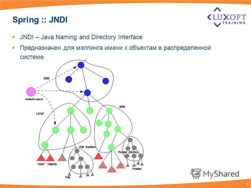 4 Spring :: JNDI JNDI – Java Naming and Directory Interface Предназначен для мэппинга имени к объектам в распределенной системе