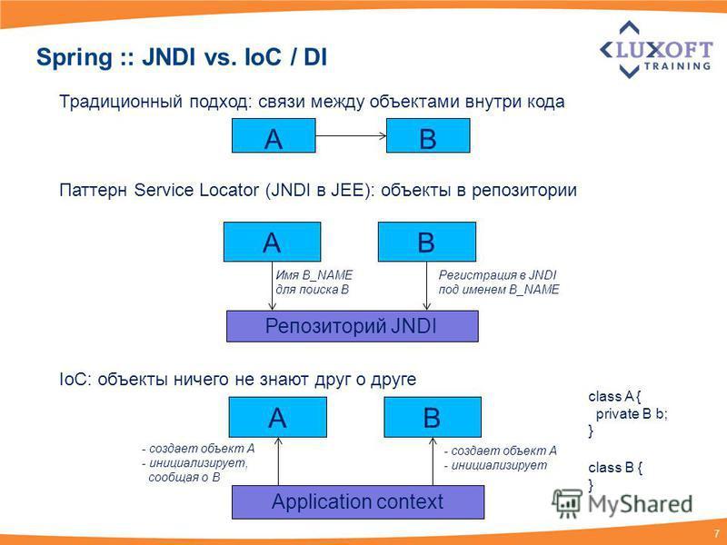7 Spring :: JNDI vs. IoC / DI AB AB Репозиторий JNDI Имя B_NAME для поиска B Регистрация в JNDI под именем B_NAME Традиционный подход: связи между объектами внутри кода Паттерн Service Locator (JNDI в JEE): объекты в репозитории IoC: объекты ничего н