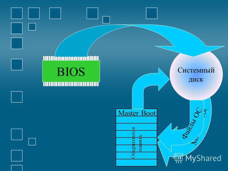Оперативная память BIOS Master Boot Системный диск Master Boot Файлы ОС