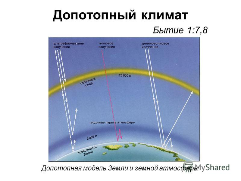 Допотопный климат Бытие 1:7,8 Допотопная модель Земли и земной атмосферы