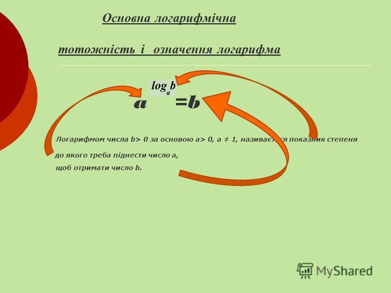Основна логарифмічна тотожність a =b Ця р івність є о днією з ф орм з апису означення л огарифма