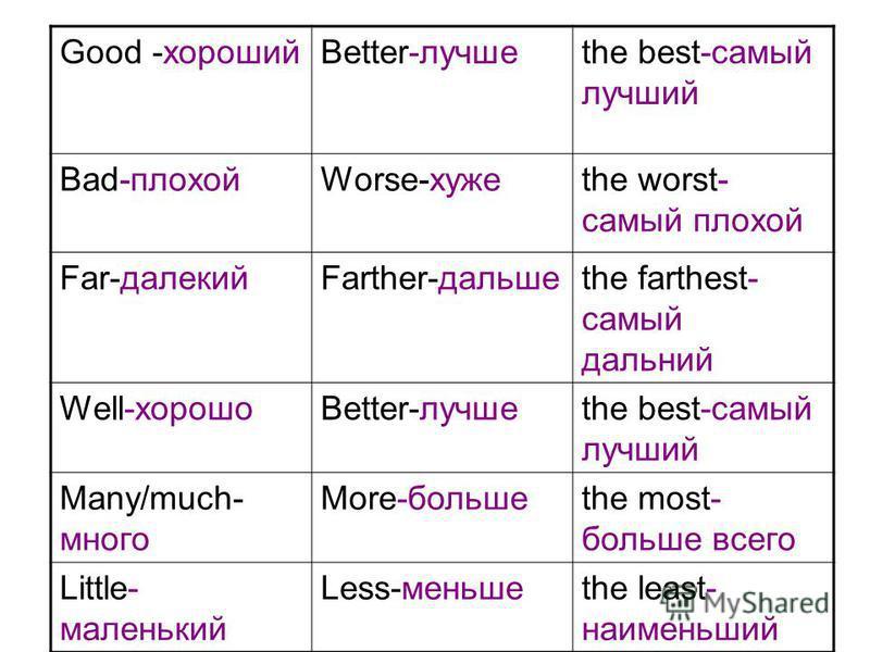 Good -хорошийBetter-лучшеthe best-самый лучший Bad-плохойWorse-хужеthe worst- самый плохой Far-далекийFarther-дальшеthe farthest- самый дальний Well-хорошоBetter-лучшеthe best-самый лучший Many/much- много More-большеthe most- больше всего Little- ма
