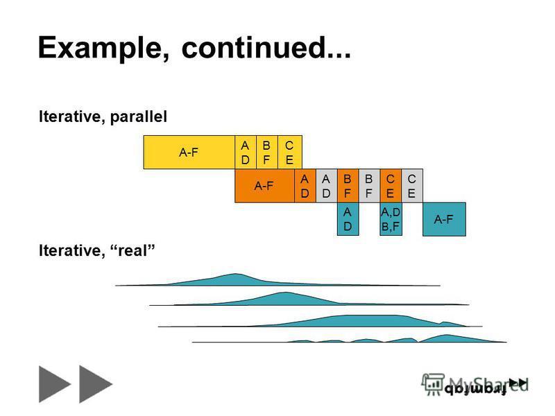 Example, continued... ADAD A-F ADAD ADAD ADAD BFBF BFBF BFBF A, D B,F CECE CECE CECE A-F Iterative, parallel Iterative, real