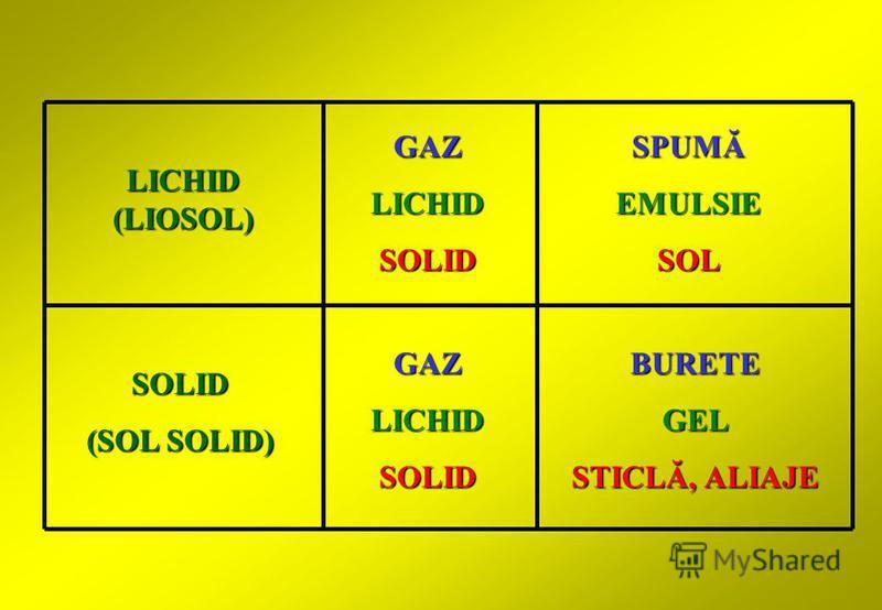 LICHID (LIOSOL) SOLID (SOL SOLID) GAZLICHIDSOLID GAZLICHIDSOLID BURETEGEL STICLĂ, ALIAJE SPUMĂ EMULSIESOL