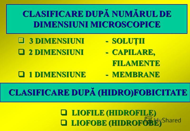 3 DIMENSIUNI- SOLUŢII 3 DIMENSIUNI- SOLUŢII 2 DIMENSIUNI- CAPILARE, 2 DIMENSIUNI- CAPILARE, FILAMENTE FILAMENTE 1 DIMENSIUNE- MEMBRANE 1 DIMENSIUNE- MEMBRANE CLASIFICARE DUPĂ NUMĂRUL DE DIMENSIUNI MICROSCOPICE LIOFILE (HIDROFILE) LIOFILE (HIDROFILE)