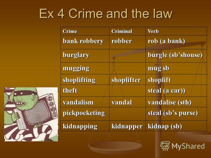Ex 4 Crime and the law CrimeCriminalVerb bank robbery robber rob (a bank) burglary burgle (sbshouse) mugging mug sb shopliftingshopliftershoplift theft steal (a car)) vandalismvandal vandalise (sth) pickpocketing steal (sbs purse) kidnappingkidnapper
