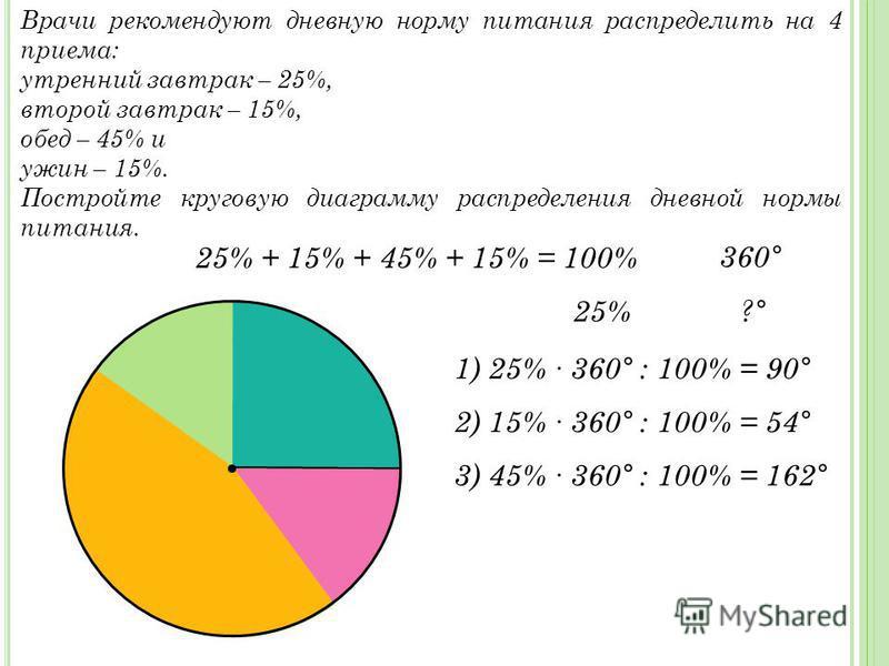 Врачи рекомендуют дневную норму питания распределить на 4 приема: утренний завтрак – 25%, второй завтрак – 15%, обед – 45% и ужин – 15%. Постройте круговую диаграмму распределения дневной нормы питания. 25% + 15% + 45% + 15% = 100% 360 ° 25% ?°?° 1)