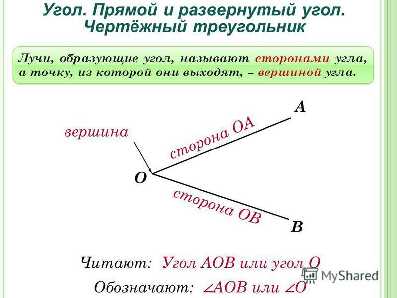 Угол. Прямой и развернутый угол. Чертёжный треугольник А О В Лучи, образующие угол, называют сторонами угла, а точку, из которой они выходят, вершиной угла. сторона ОА вершина сторона ОВ Читают: Угол АОВ или угол О Обозначают: АОВ или О