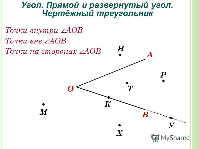 А О В К Н Т Р Х У М Угол. Прямой и развернутый угол. Чертёжный треугольник Точки внутри АОВ Точки вне АОВ Точки на сторонах АОВ