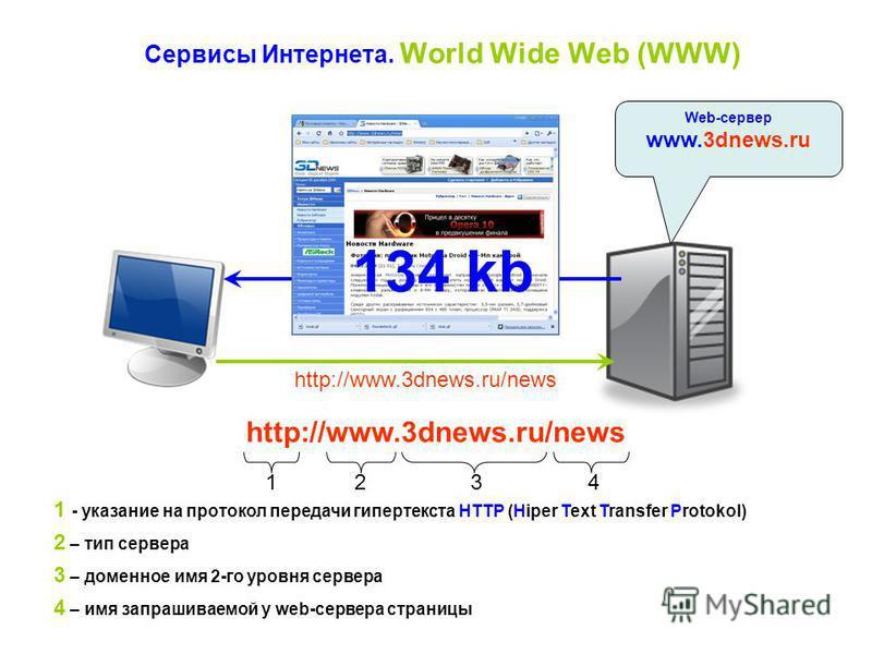 Сервисы Интернета. World Wide Web (WWW) Web-сервер www.3dnews.ru http://www.3dnews.ru/news 134 kb http://www.3dnews.ru/news 1234 1 - указание на протокол передачи гипертекста НТТР (Hiper Text Transfer Protokol) 2 – тип сервера 3 – доменное имя 2-го у