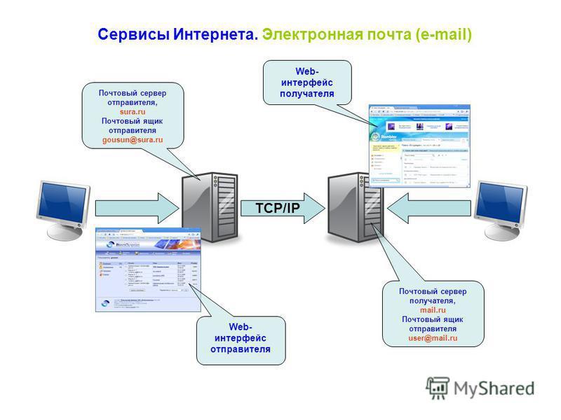 Сервисы Интернета. Электронная почта (e-mail) TCP/IP Почтовый сервер отправителя, sura.ru Почтовый ящик отправителя gousun@sura.ru Почтовый сервер получателя, mail.ru Почтовый ящик отправителя user@mail.ru Web- интерфейс отправителя Web- интерфейс по