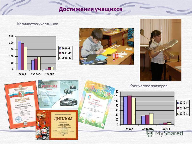 Достижения учащихся Количество участников Количество призеров