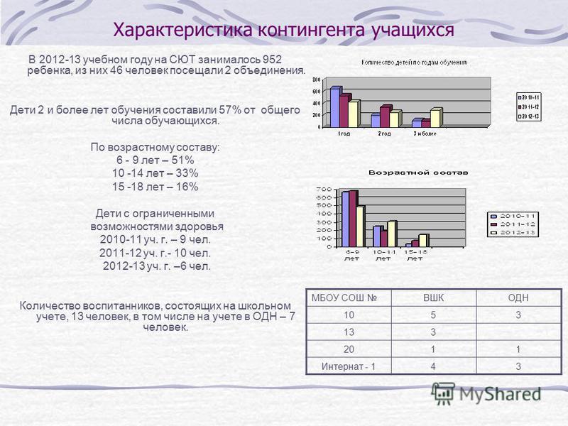 Характеристика контингента учащихся В 2012-13 учебном году на СЮТ занималось 952 ребенка, из них 46 человек посещали 2 объединения. Дети 2 и более лет обучения составили 57% от общего числа обучающихся. По возрастному составу: 6 - 9 лет – 51% 10 -14